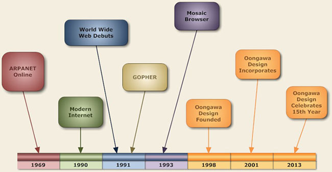 The history timeline of Oongawa Design, located in Indianapolis, Indiana