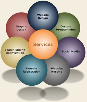Indianapolis Website Services