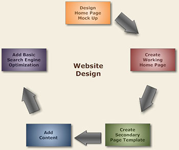 Indianapolis website design process