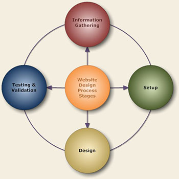 Indianapolis Website Design Process Stages