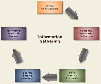 Indianapolis website information gathering