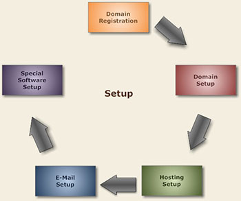 Indianapolis Website Domain Hosting E-Mail Setup