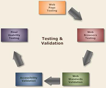 Indianapolis Website Testing & Validation